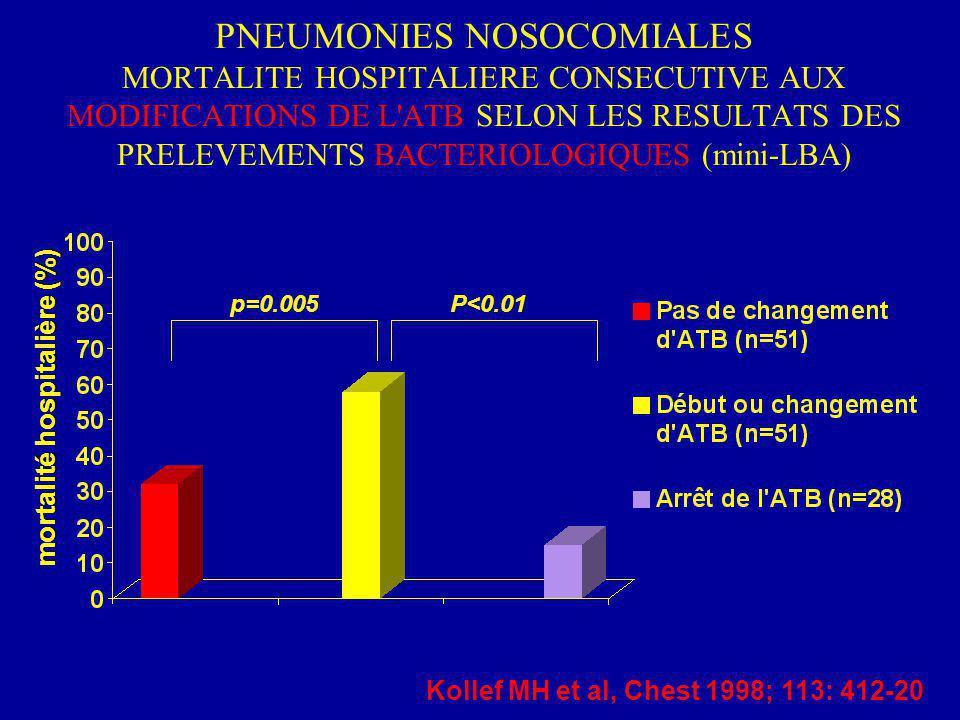 PNEUMONIES NOSOCOMIALES MORTALITE HOSPITALIERE CONSECUTIVE AUX MODIFICATIONS DE L ATB SELON LES RESULTATS DES PRELEVEMENTS BACTERIOLOGIQUES (mini-LBA)