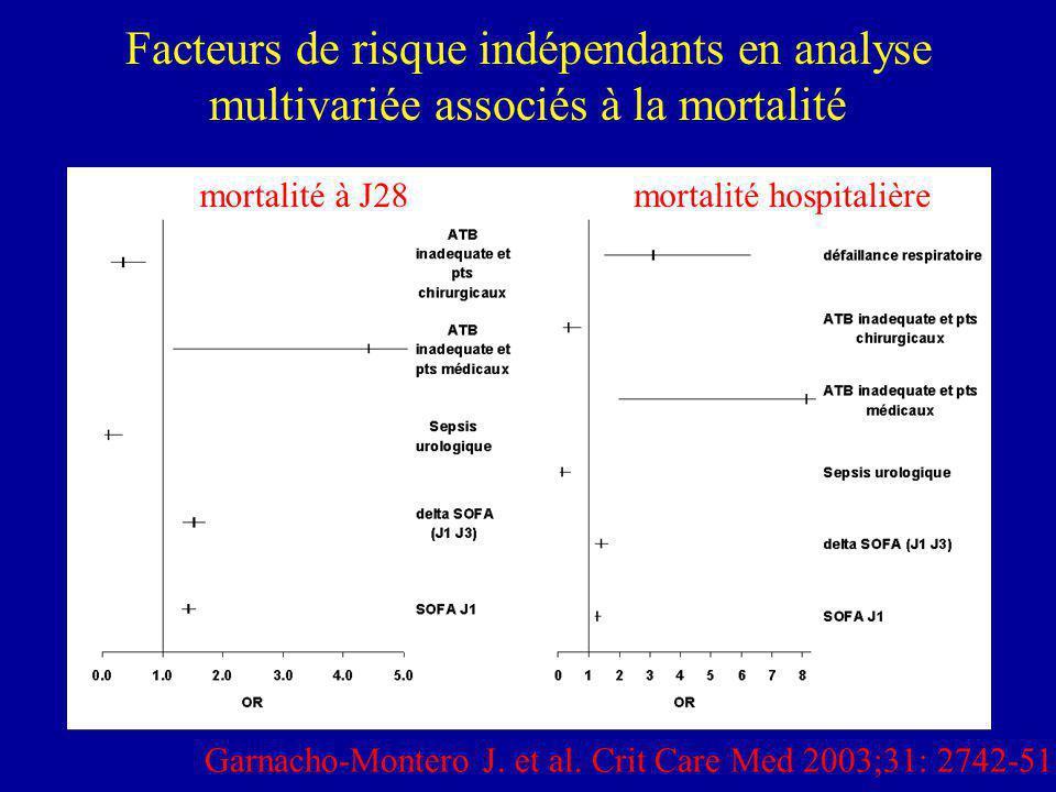 Facteurs de risque indépendants en analyse multivariée associés à la mortalité