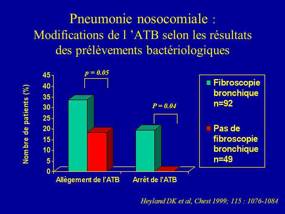 Heyland DK et al, Chest 1999; 115 : 1076-1084