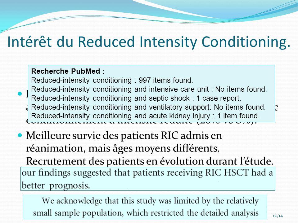 Intérêt du Reduced Intensity Conditioning.