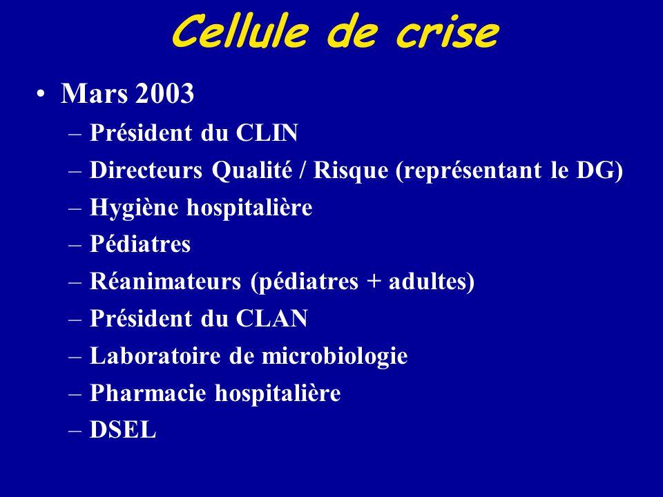 Cellule de crise Mars 2003 Président du CLIN