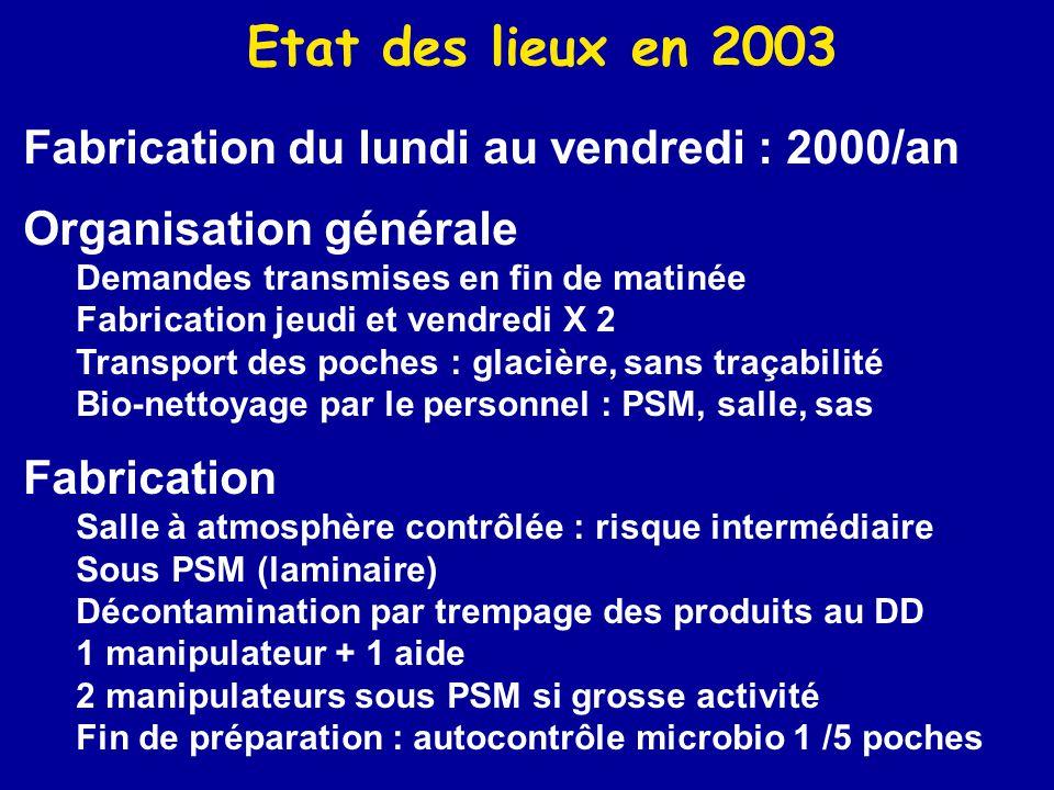 Etat des lieux en 2003 Fabrication du lundi au vendredi : 2000/an