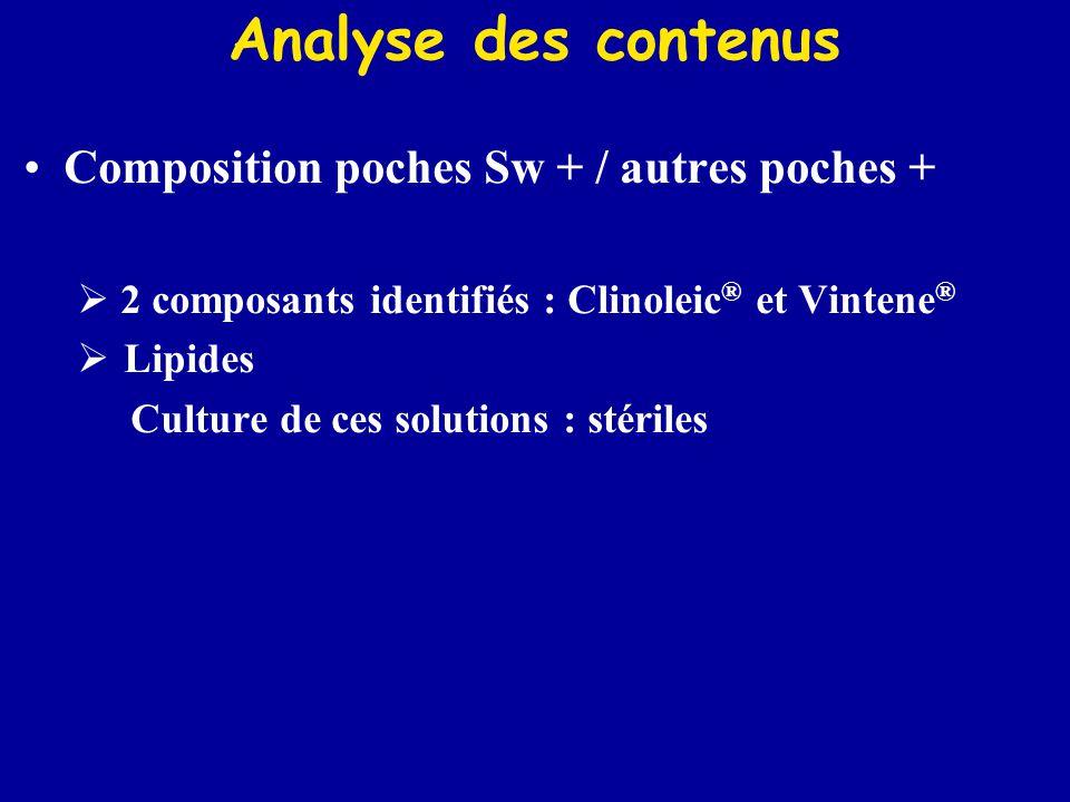 Analyse des contenus Composition poches Sw + / autres poches +