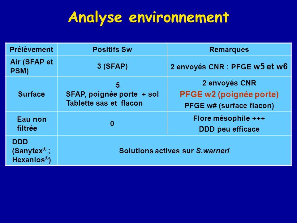 Analyse environnement