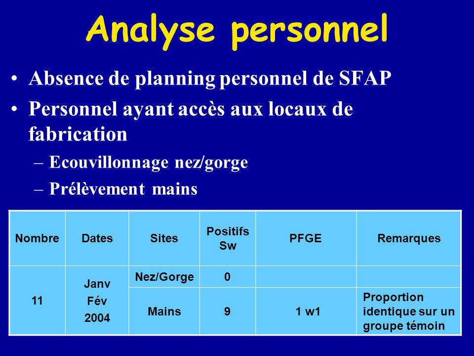 Analyse personnel Absence de planning personnel de SFAP