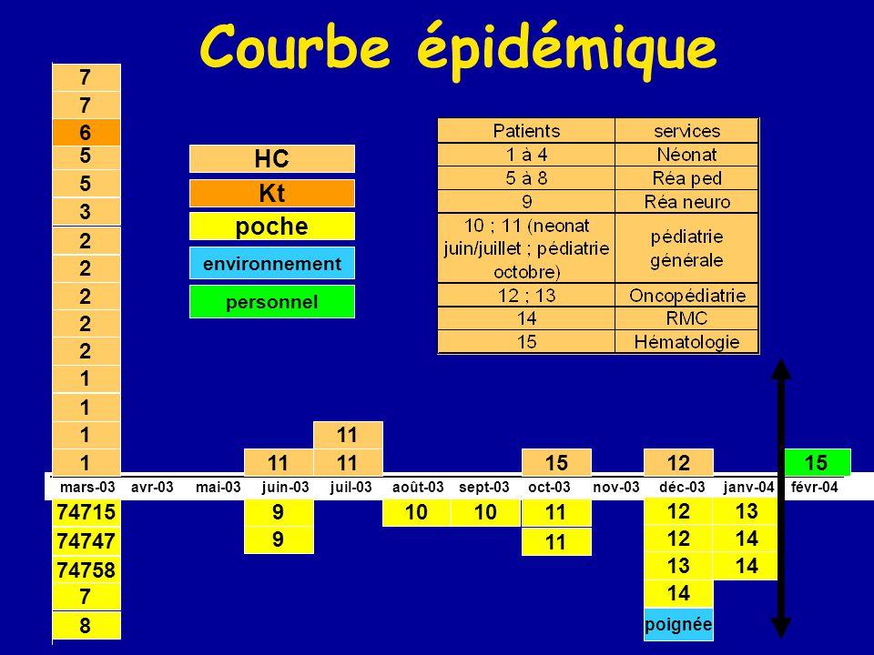 Courbe épidémique HC Kt poche 1 2 3 5 7 6 74747 74758 74715 8 9 10 11