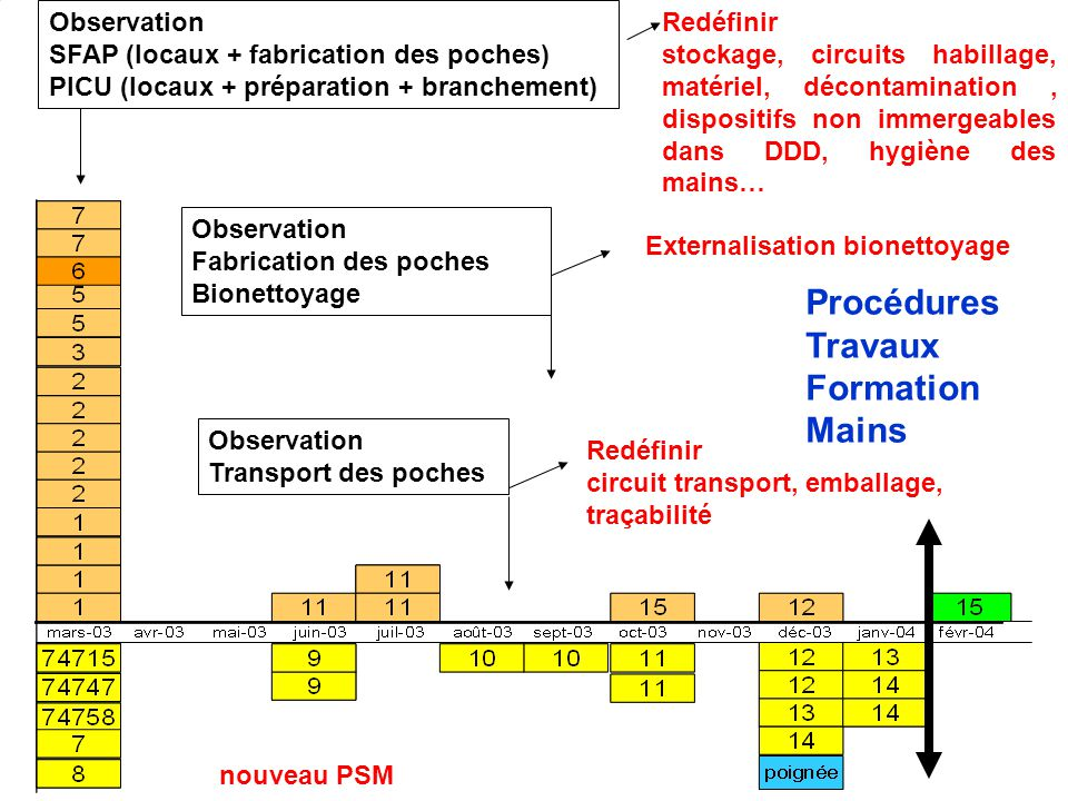 Procédures Travaux Formation Mains Observation