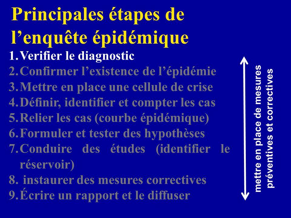 mettre en place de mesures préventives et correctives