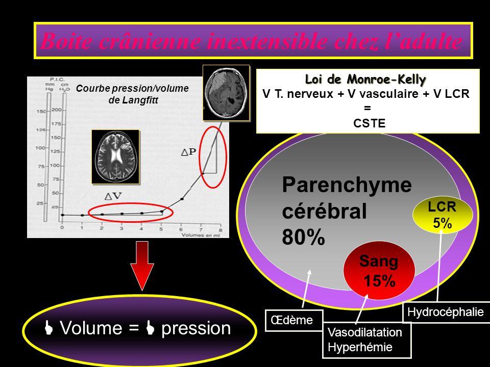 V T. nerveux + V vasculaire + V LCR Courbe pression/volume