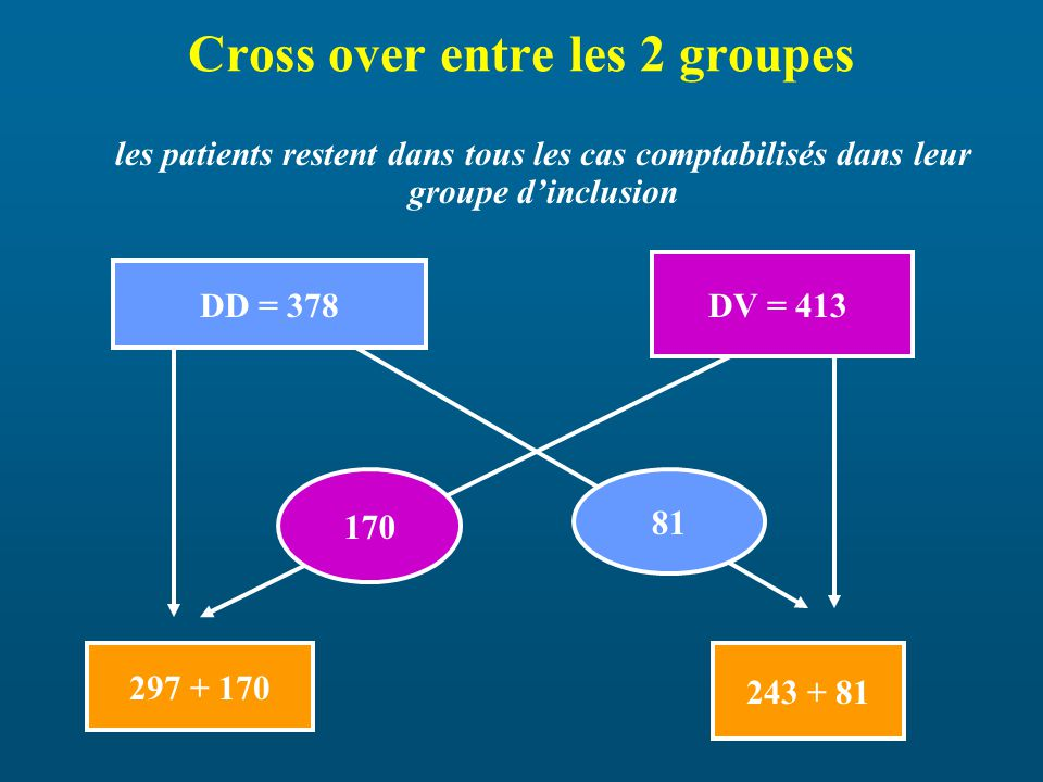 Cross over entre les 2 groupes