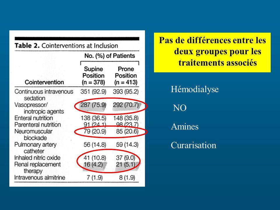 Pas de différences entre les deux groupes pour les traitements associés