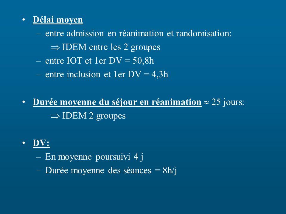 Délai moyen entre admission en réanimation et randomisation:  IDEM entre les 2 groupes. entre IOT et 1er DV = 50,8h.