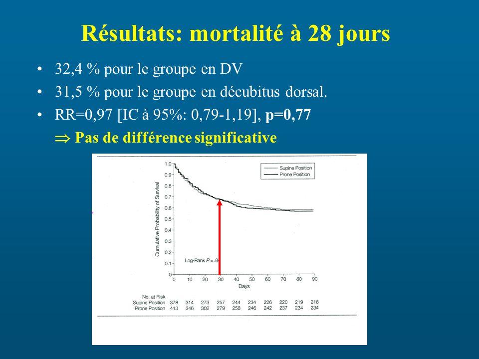 Résultats: mortalité à 28 jours