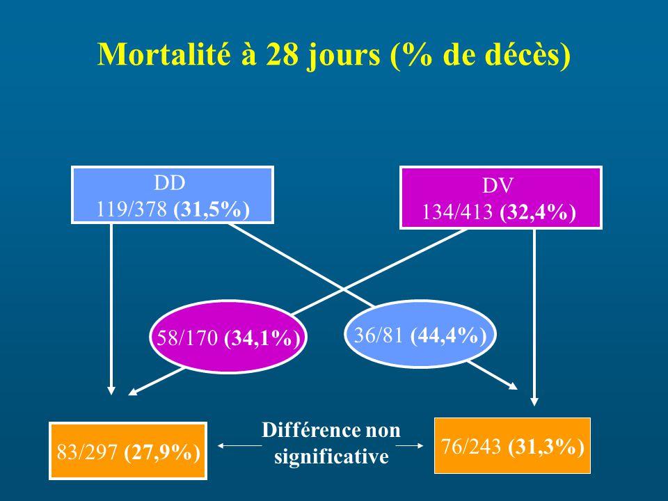 Mortalité à 28 jours (% de décès)