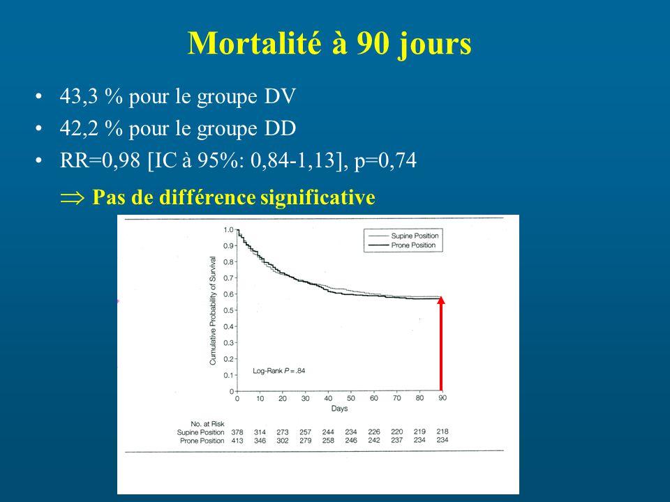 Mortalité à 90 jours  Pas de différence significative