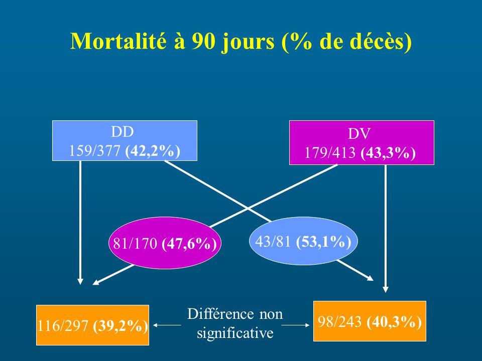 Mortalité à 90 jours (% de décès)