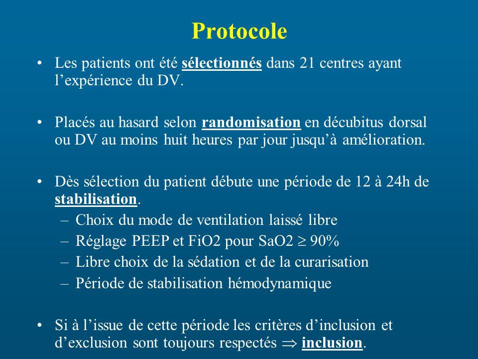 Protocole Les patients ont été sélectionnés dans 21 centres ayant l'expérience du DV.