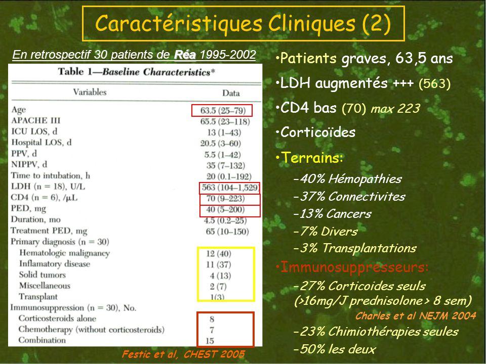 Caractéristiques Cliniques (2)