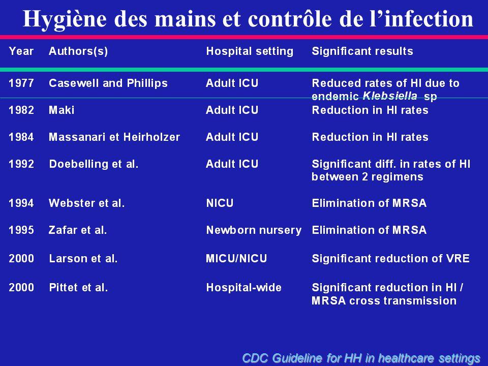 Hygiène des mains et contrôle de l'infection