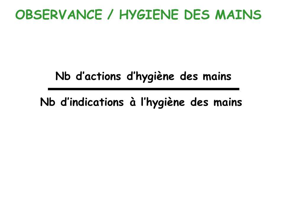 OBSERVANCE / HYGIENE DES MAINS