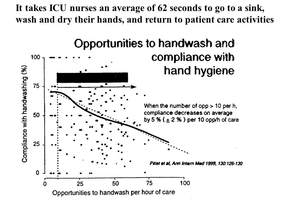 It takes ICU nurses an average of 62 seconds to go to a sink, wash and dry their hands, and return to patient care activities