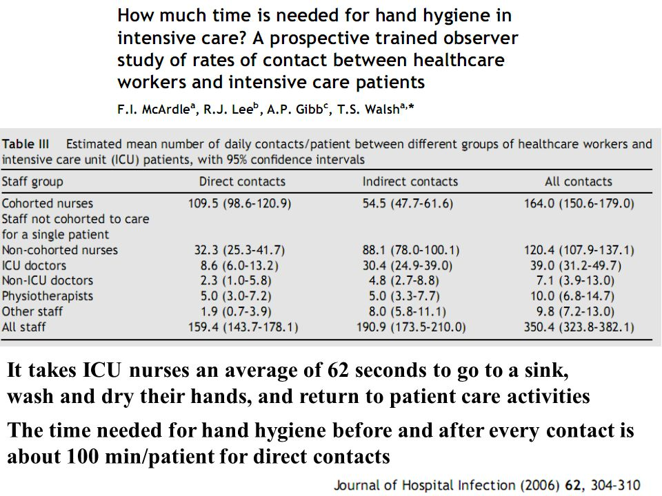 It takes ICU nurses an average of 62 seconds to go to a sink, wash and dry their hands, and return to patient care activities.