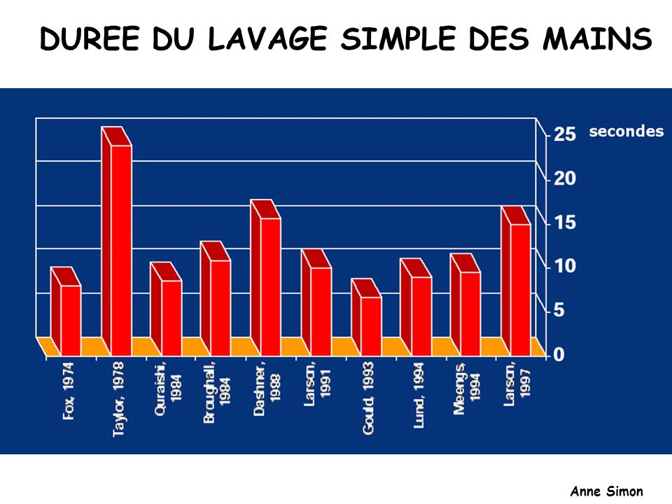 DUREE DU LAVAGE SIMPLE DES MAINS