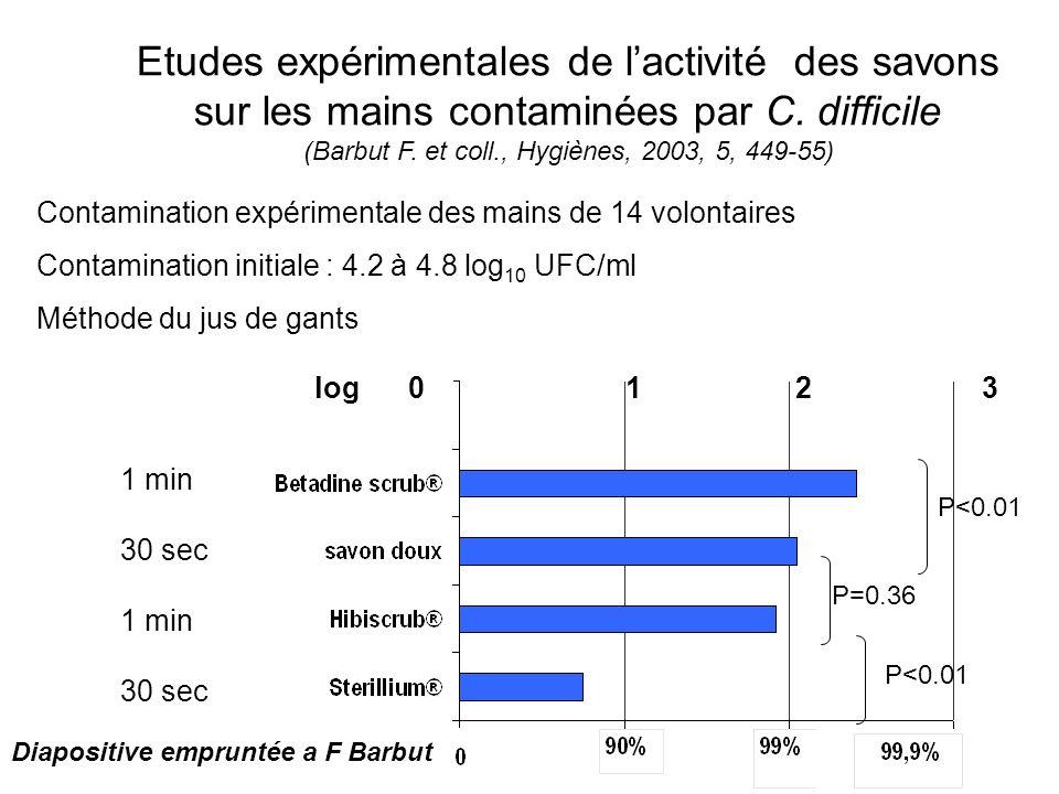 Etudes expérimentales de l'activité des savons sur les mains contaminées par C. difficile (Barbut F. et coll., Hygiènes, 2003, 5, 449-55)