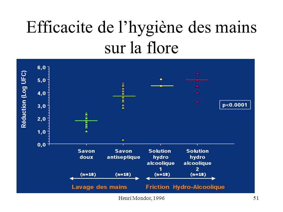 Efficacite de l'hygiène des mains sur la flore
