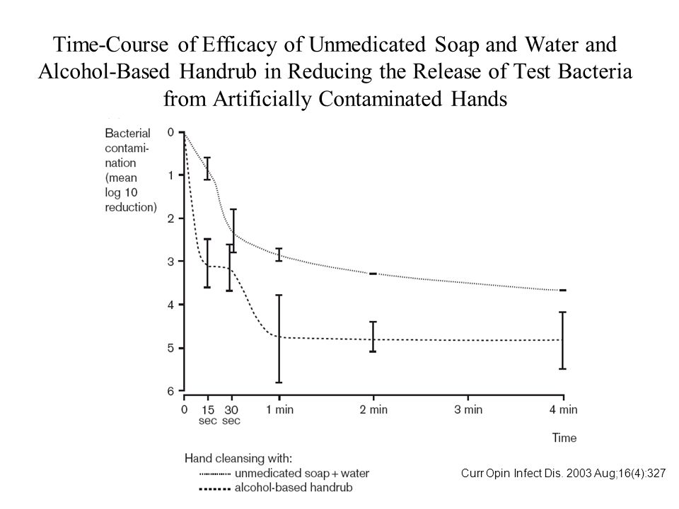 Time-Course of Efficacy of Unmedicated Soap and Water and Alcohol-Based Handrub in Reducing the Release of Test Bacteria from Artificially Contaminated Hands
