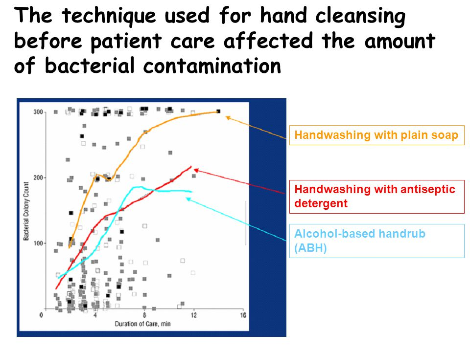 The technique used for hand cleansing before patient care affected the amount of bacterial contamination