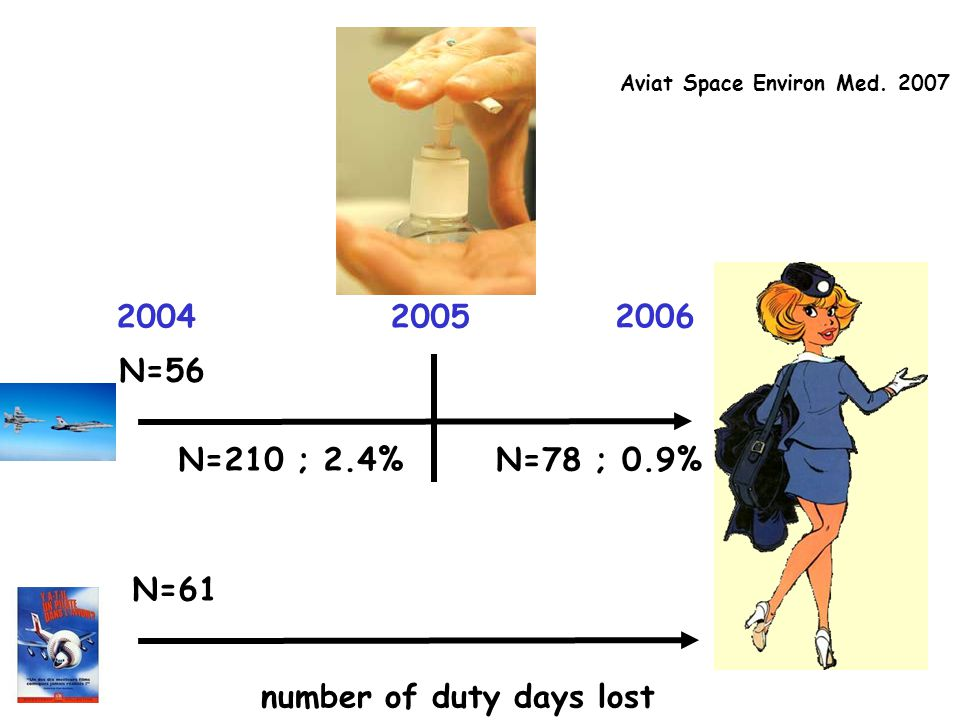 Aviat Space Environ Med. 2007 number of duty days lost