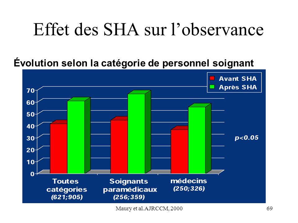 Effet des SHA sur l'observance