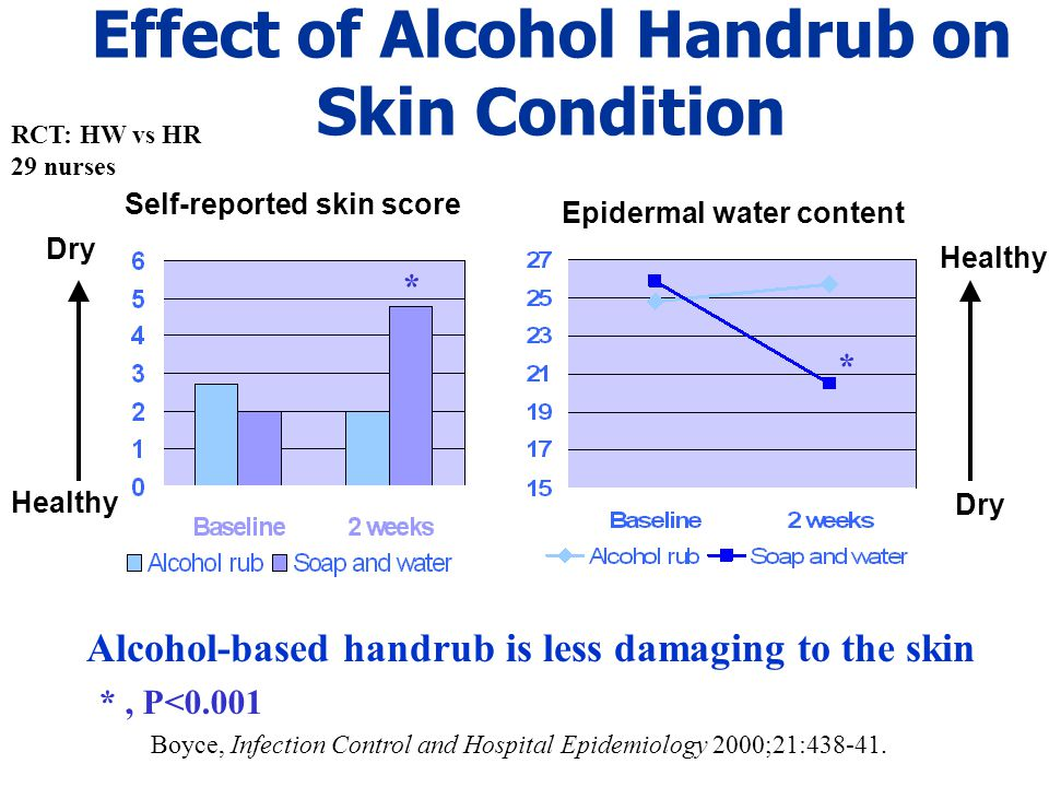 Effect of Alcohol Handrub on Skin Condition