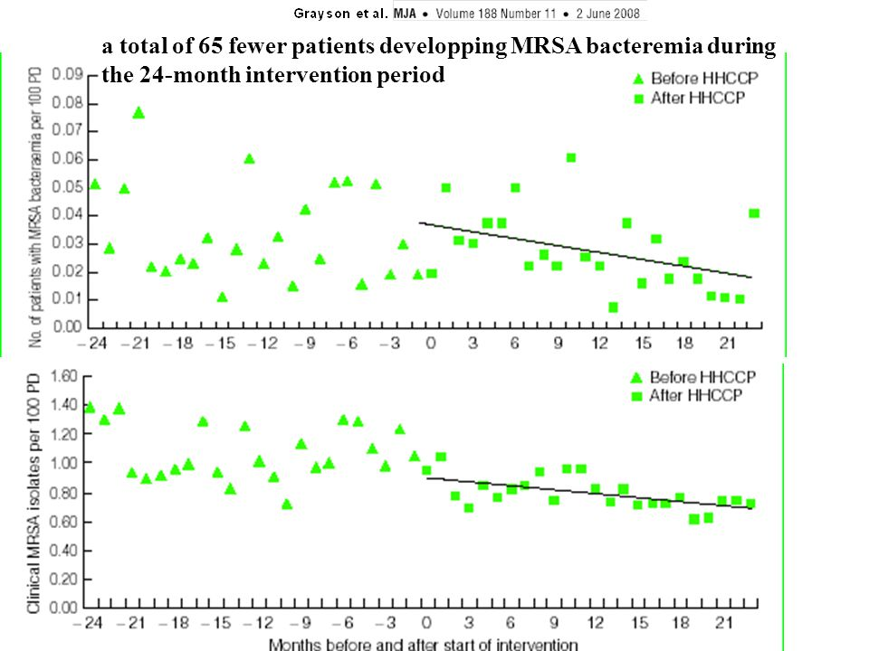 a total of 65 fewer patients developping MRSA bacteremia during the 24-month intervention period