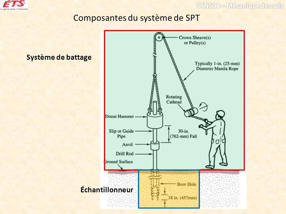 Composantes du système de SPT
