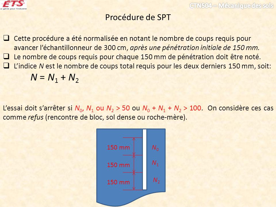 Procédure de SPT