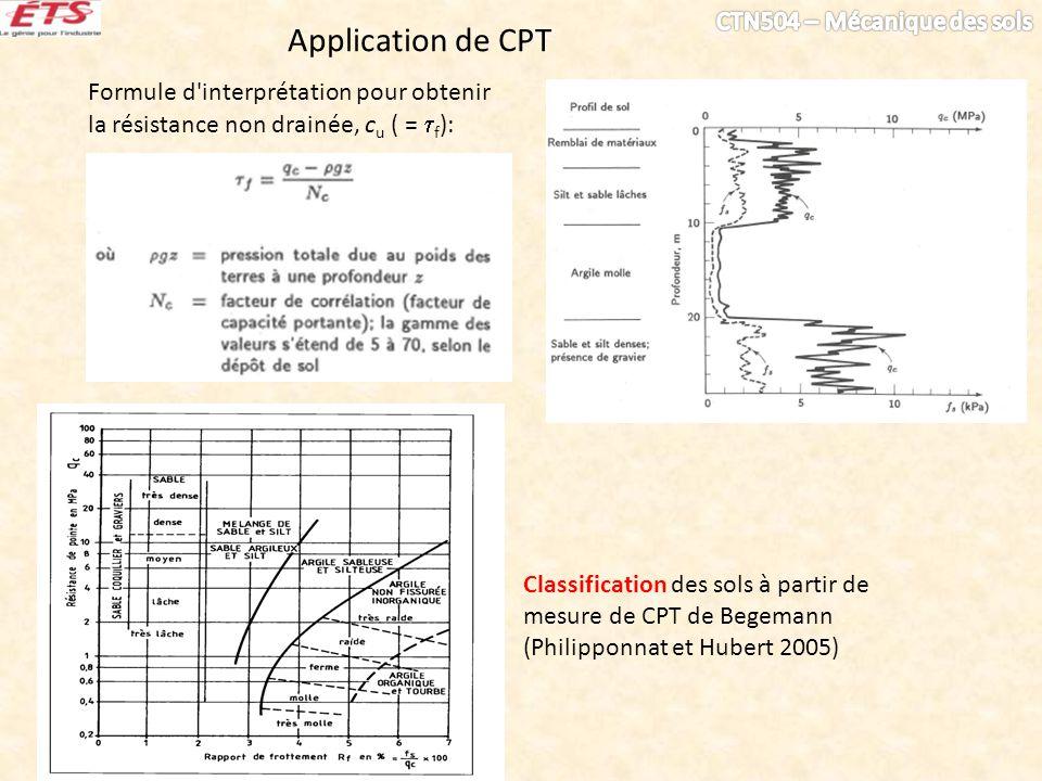 Application de CPT Formule d interprétation pour obtenir la résistance non drainée, cu ( = f):
