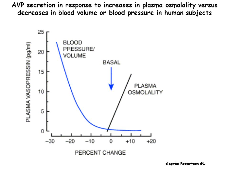AVP secretion in response to increases in plasma osmolality versus decreases in blood volume or blood pressure in human subjects