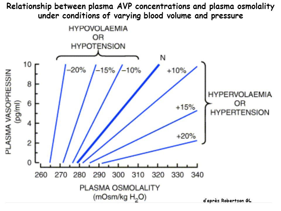 Relationship between plasma AVP concentrations and plasma osmolality under conditions of varying blood volume and pressure
