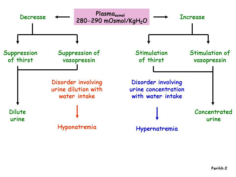 Suppression of vasopressin Increase