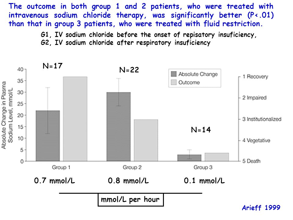 The outcome in both group 1 and 2 patients, who were treated with intravenous sodium chloride therapy, was significantly better (P<.01) than that in group 3 patients, who were treated with fluid restriction.