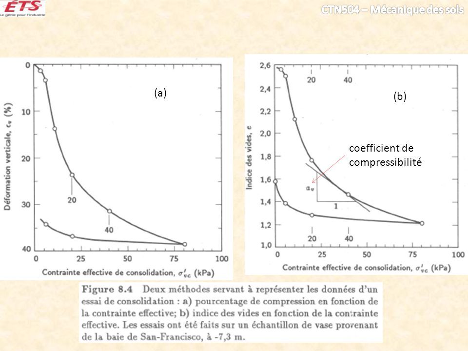 (a) (b) coefficient de compressibilité