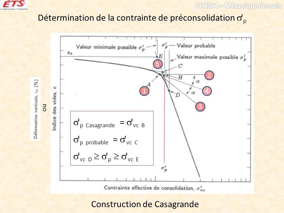 Détermination de la contrainte de préconsolidation  p