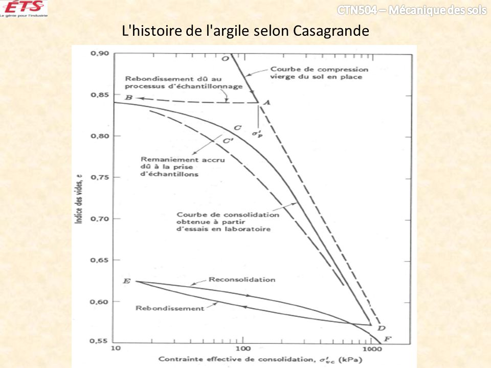 L histoire de l argile selon Casagrande