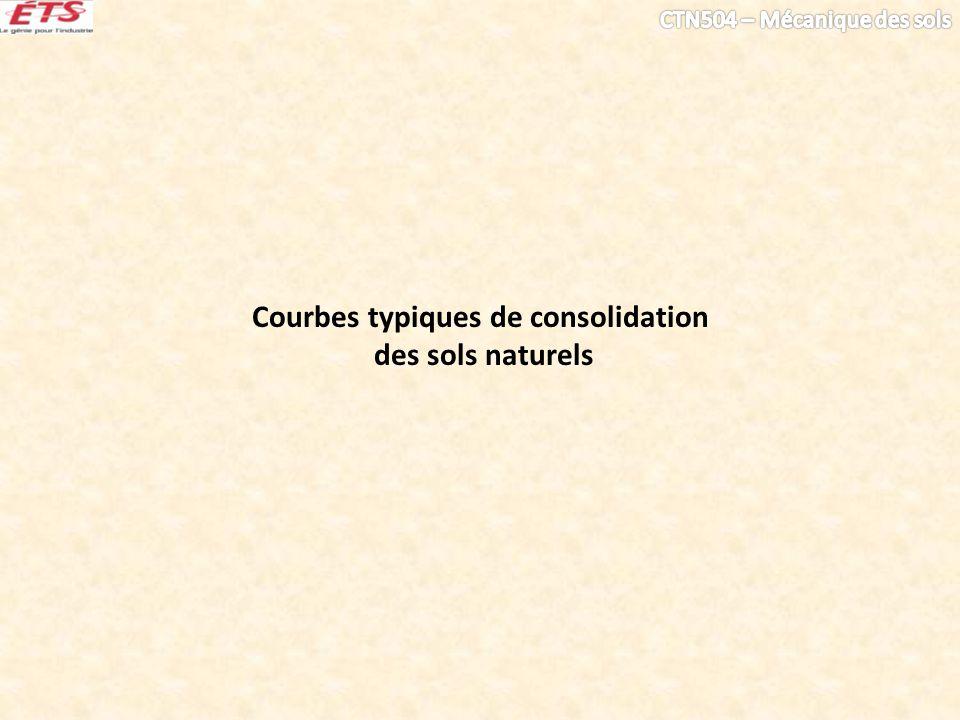 Courbes typiques de consolidation