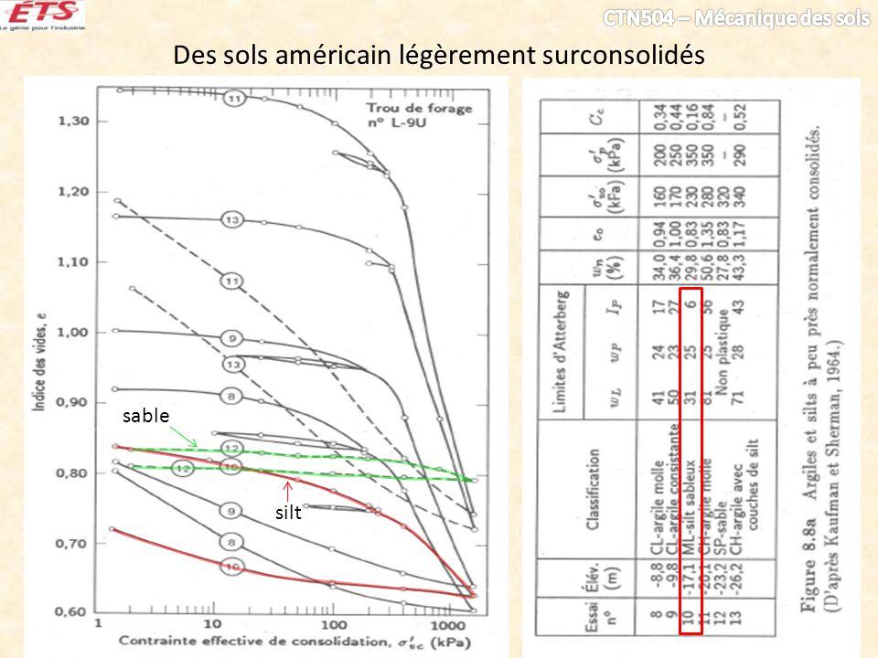 Des sols américain légèrement surconsolidés