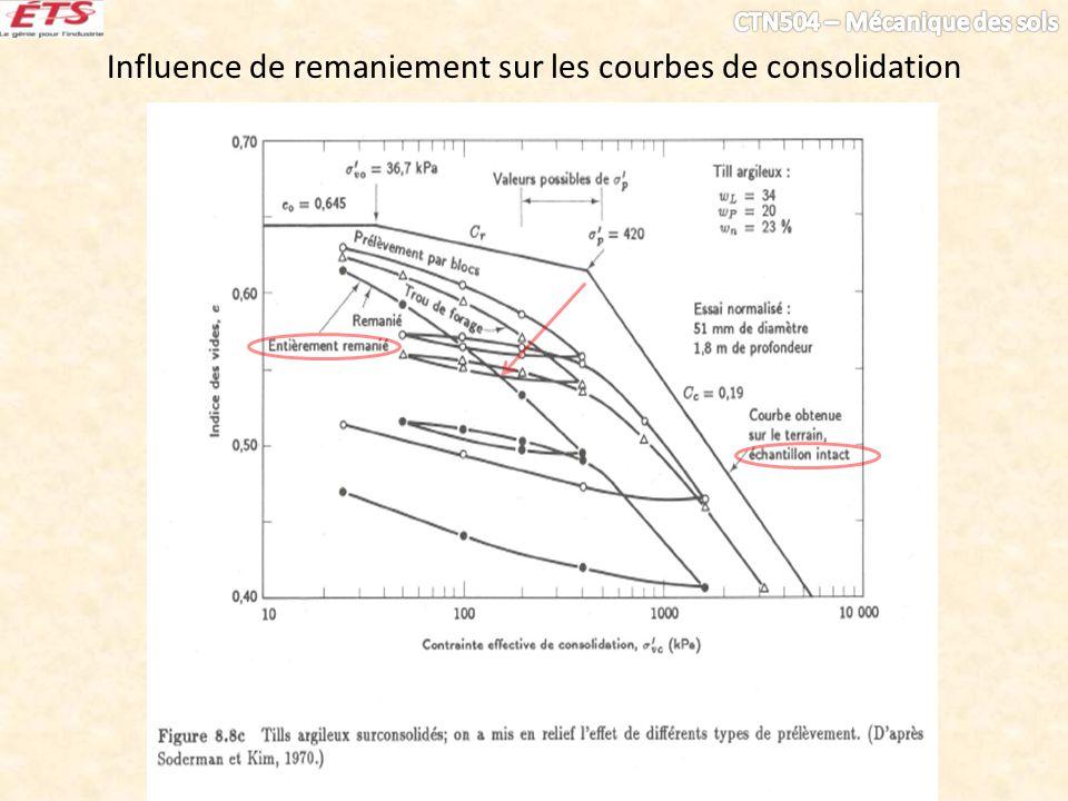 Influence de remaniement sur les courbes de consolidation