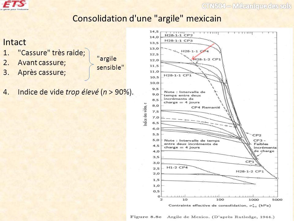 Consolidation d une argile mexicain