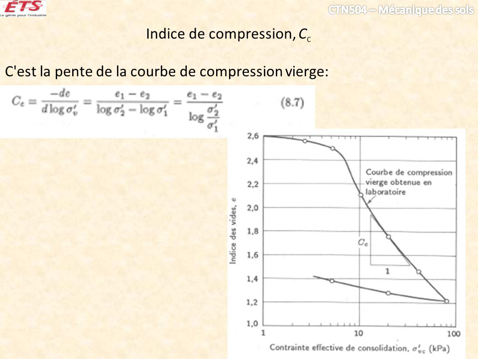 Indice de compression, Cc